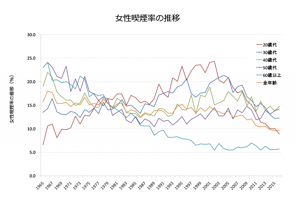 女性喫煙率の推移グラフ1965年~2016年