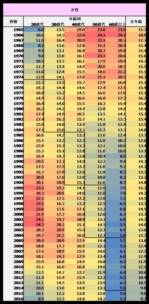 女性喫煙率の推移・数値データ1965年~2016年