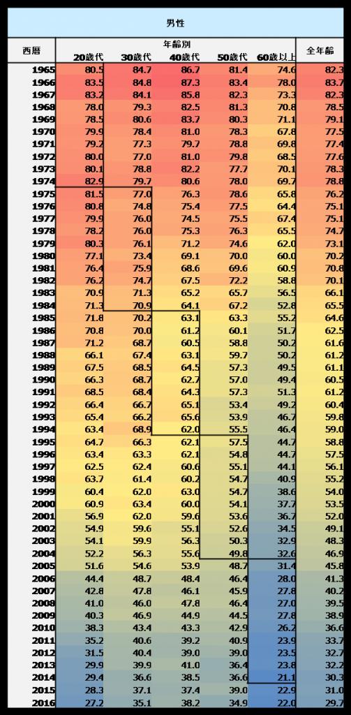 男性喫煙率の推移・数値データ1965年~2016年
